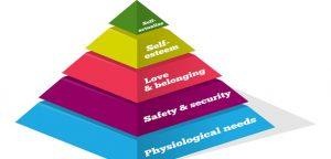 representação da pirâmide de maslow